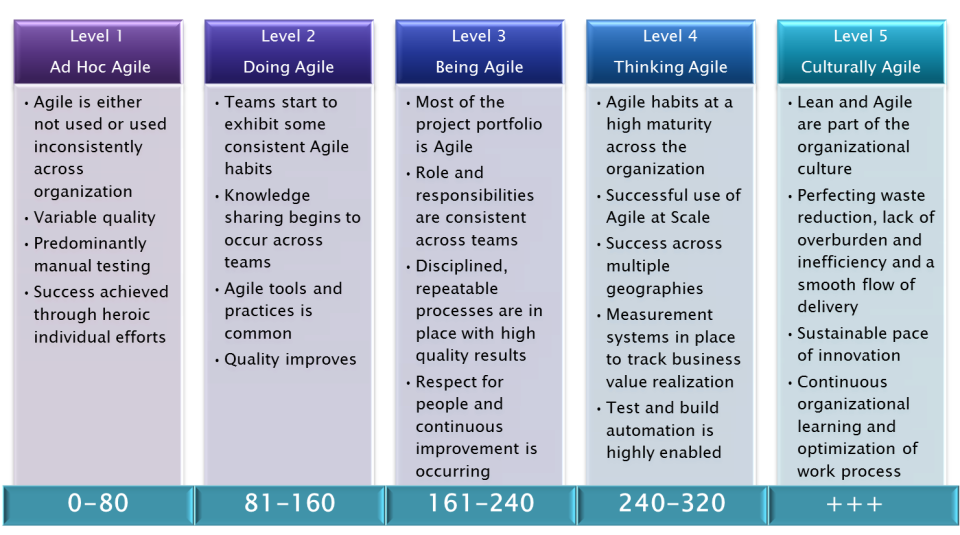 How Agile Are You? Free self-assessment.